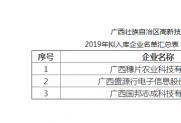 热烈祝贺学会3家会员单位拟入广西高新技术企业培育库