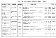 热烈庆祝我会通过广西科学技术奖网络初评项目的候选项目(人)及其团队