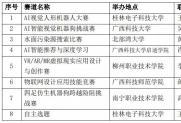 第三届广西大学生人工智能设计大赛通知